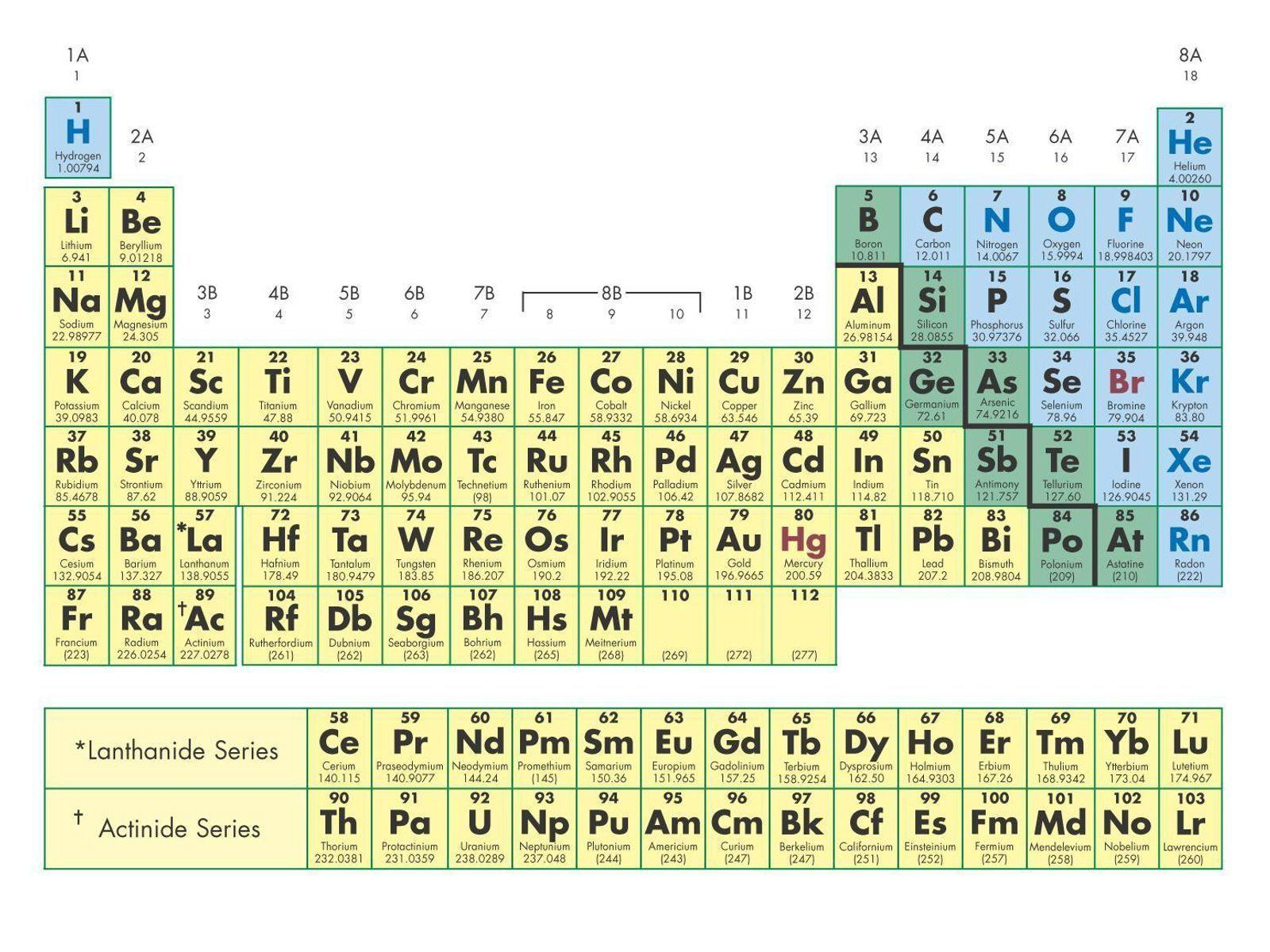 Complete periodic table hd periodic table wallpapers wallpaper cave gamestrikefo Gallery