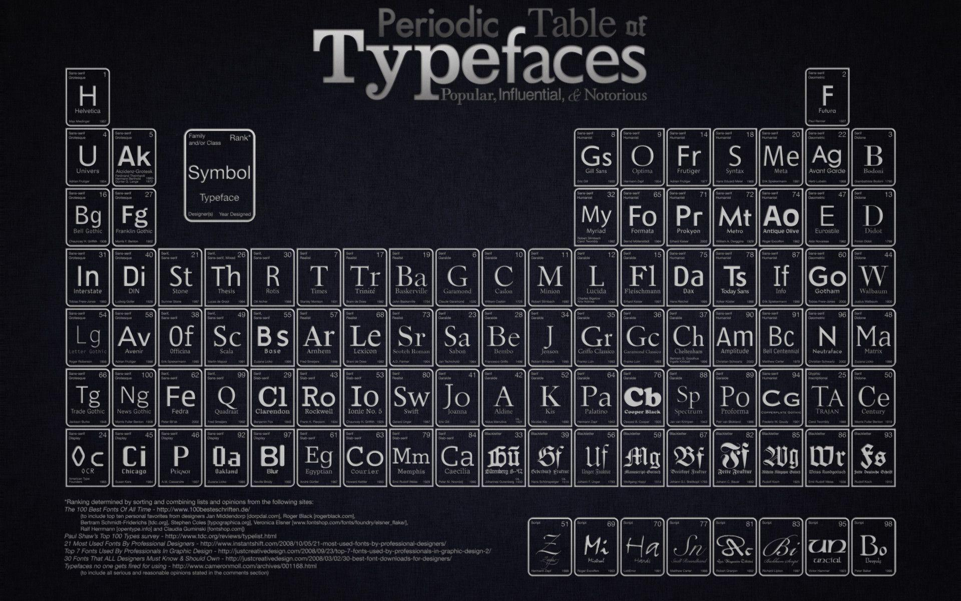 Periodictable Space Wallpapers