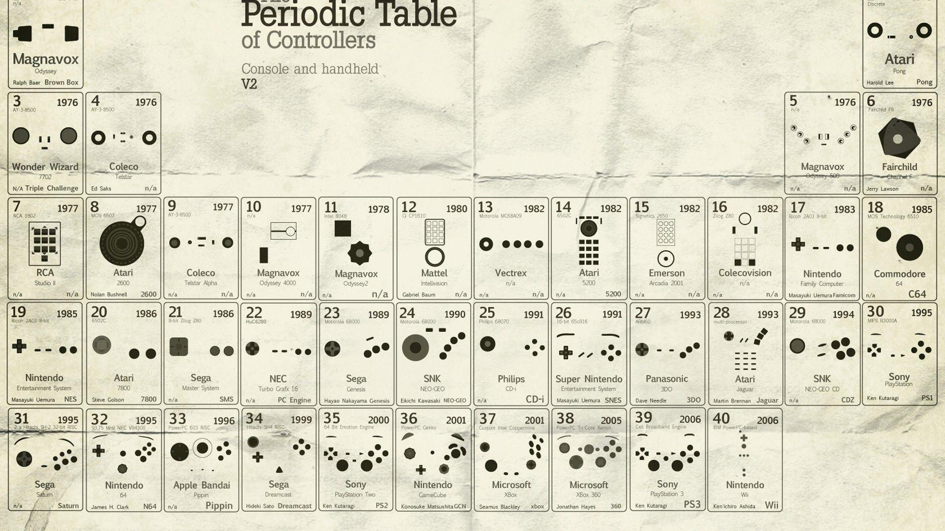 Console Periodic Table 1920x1080 Wallpapers