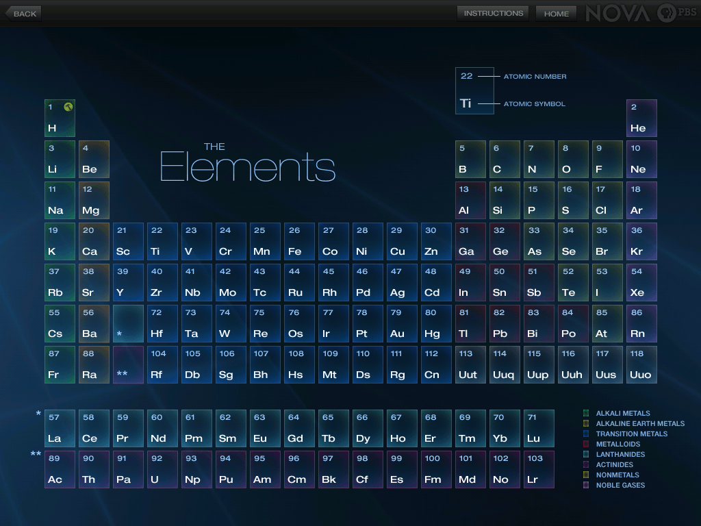 Periodic table wallpapers wallpaper cave wallpapers for periodic table wallpaper hd urtaz Gallery
