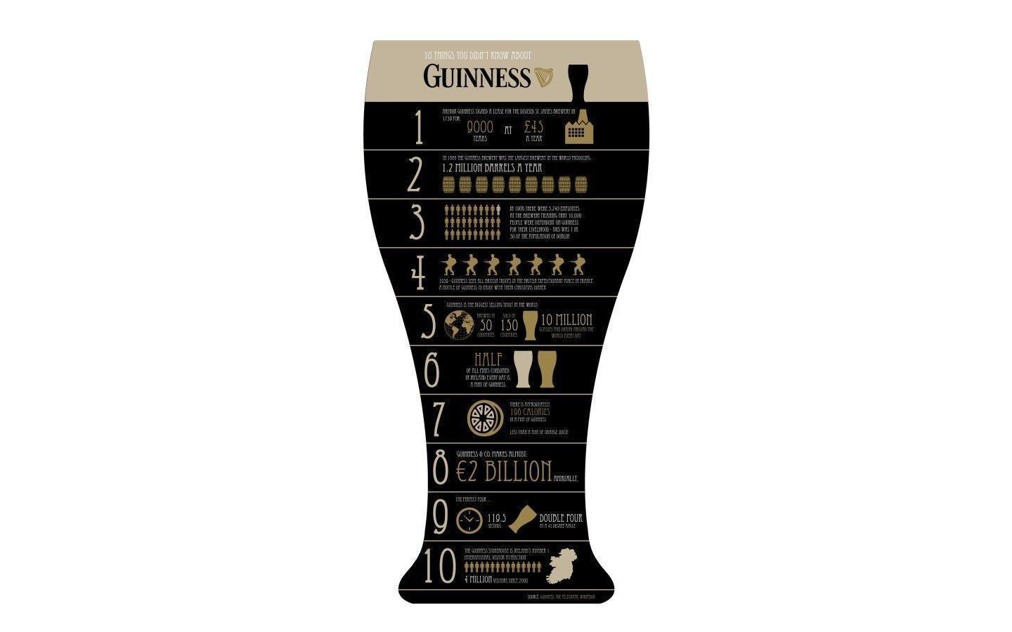 Pix For > Guinness Wallpapers