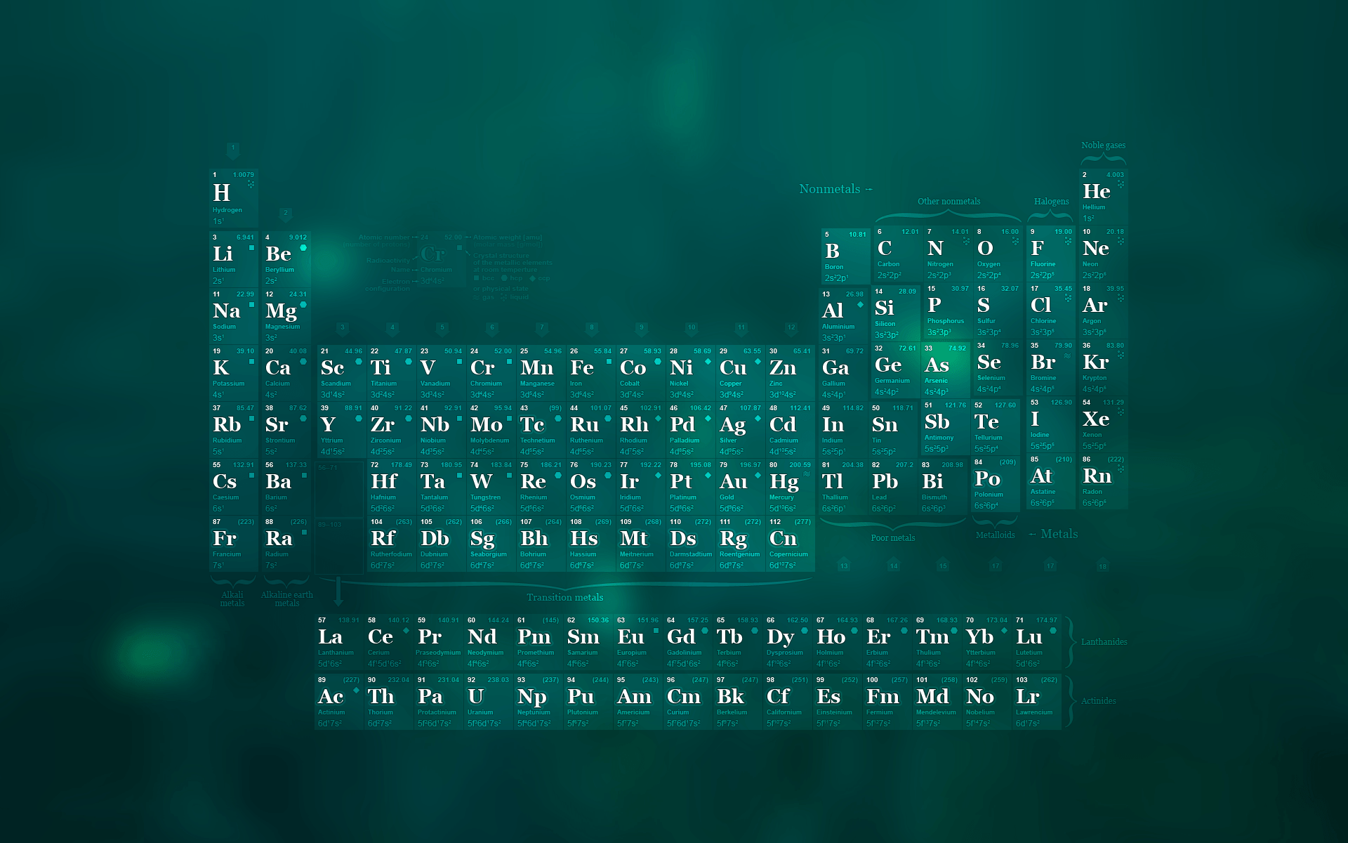 Periodic Table Wallpapers - Wallpaper Cave