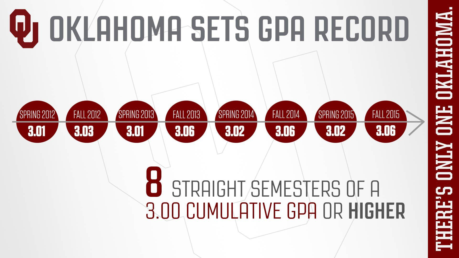 OU Athletics Sets GPA Record, Ties Another