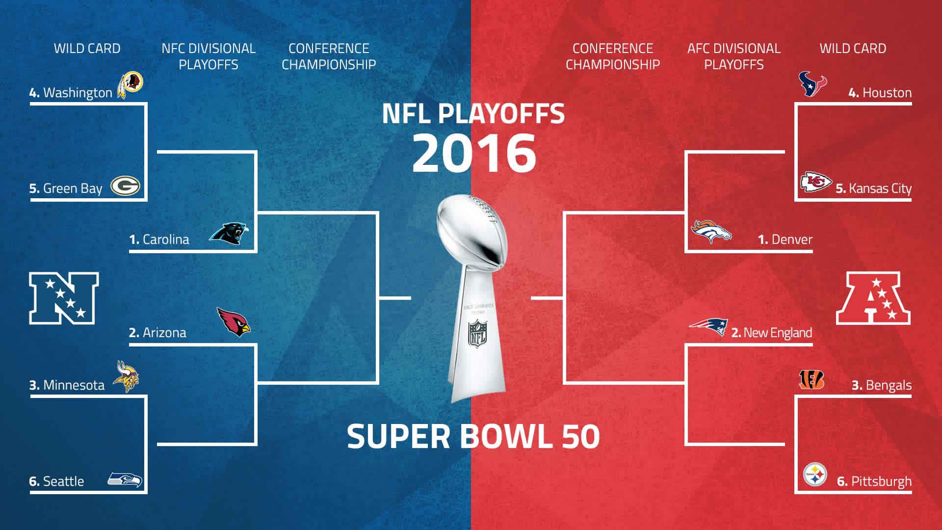 Nfl Playoff System