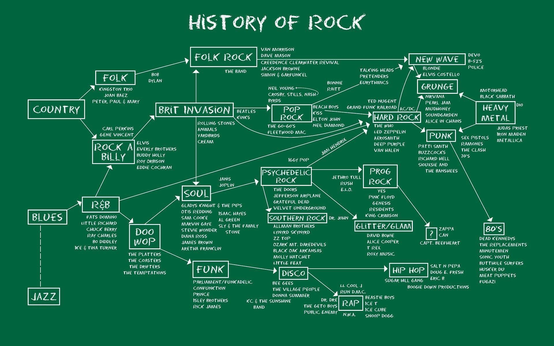 anime, Map, Music, Infographics, Blues Rock, Hard Rock, Metal