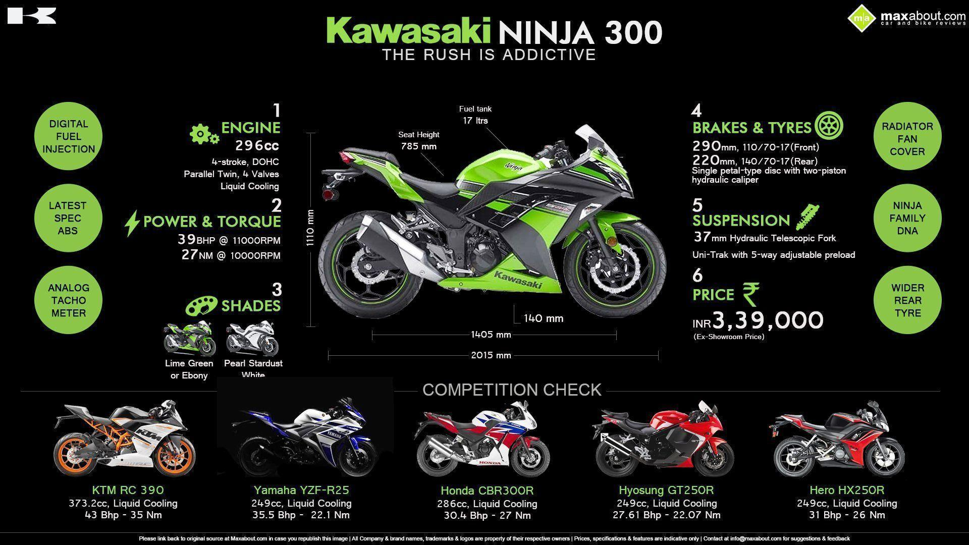 Kawasaki Ninja 300 Wallpapers - Wallpaper Cave