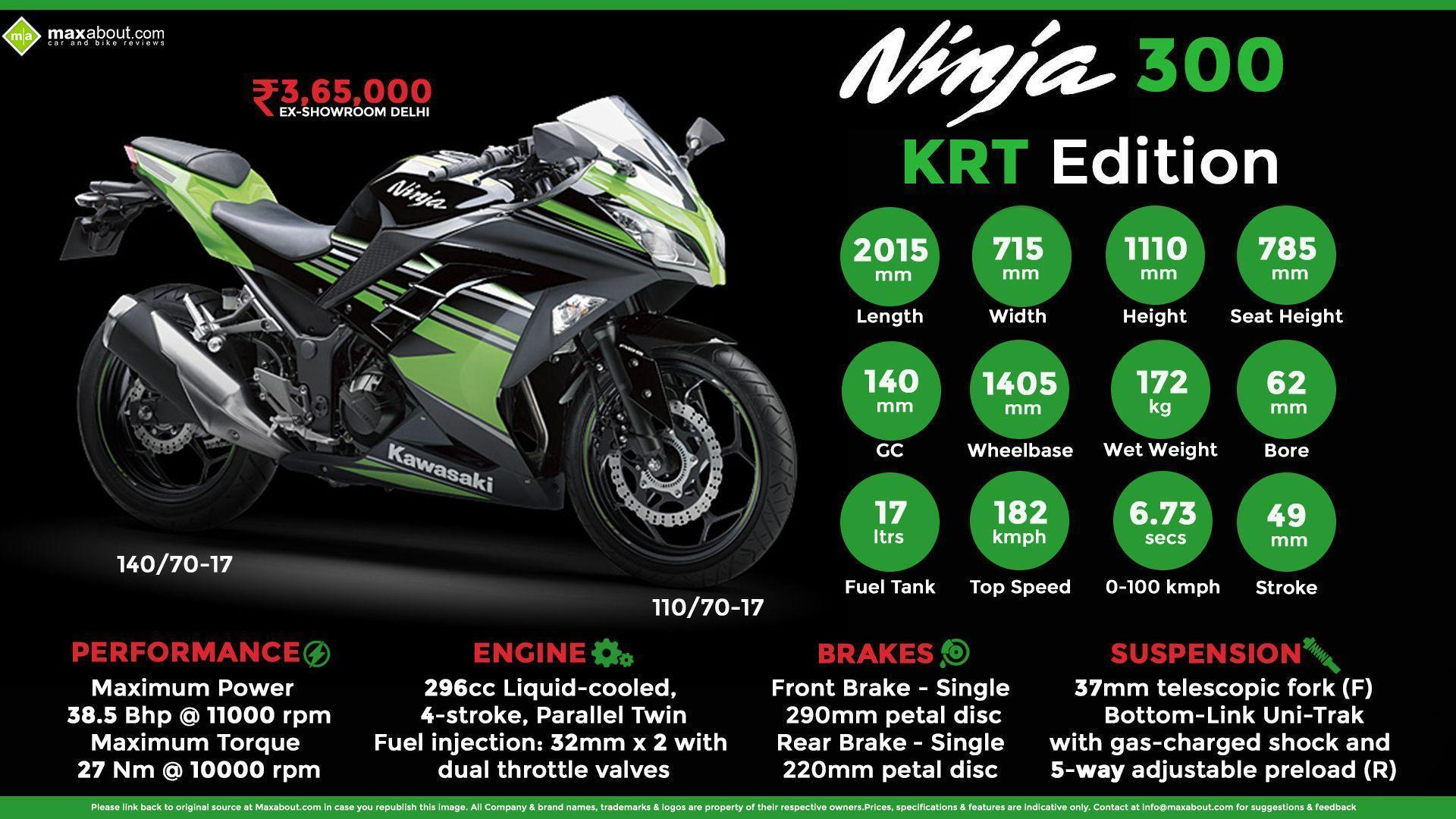 Fast Facts About Kawasaki Ninja 300 KRT Edition