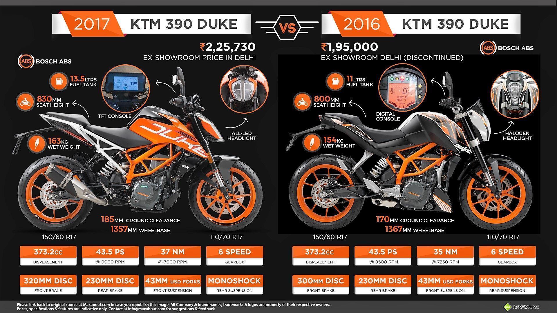 Ktm Duke 390 Wallpapers: Ktm Duke 390 Wallpapers