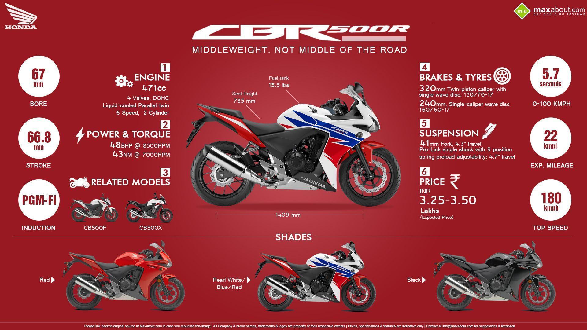 6 Things You Need to Know about Honda CBR500R