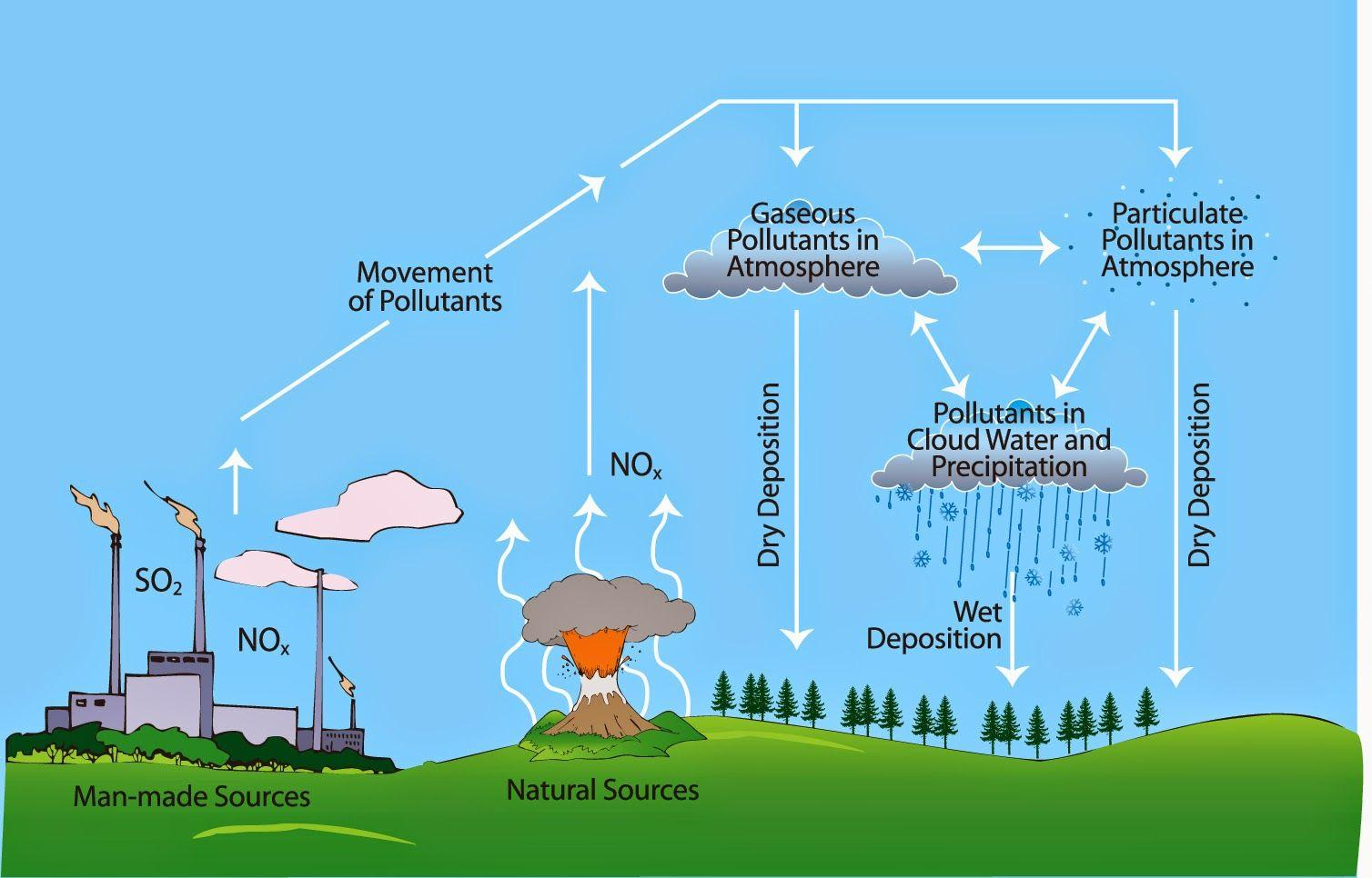 World Health Organization together with Method Air Freshener moreover Wp furthermore Diagram Etype Ots Roadster Lrs likewise Effects Air Pollution Health. on aerosol can diagram