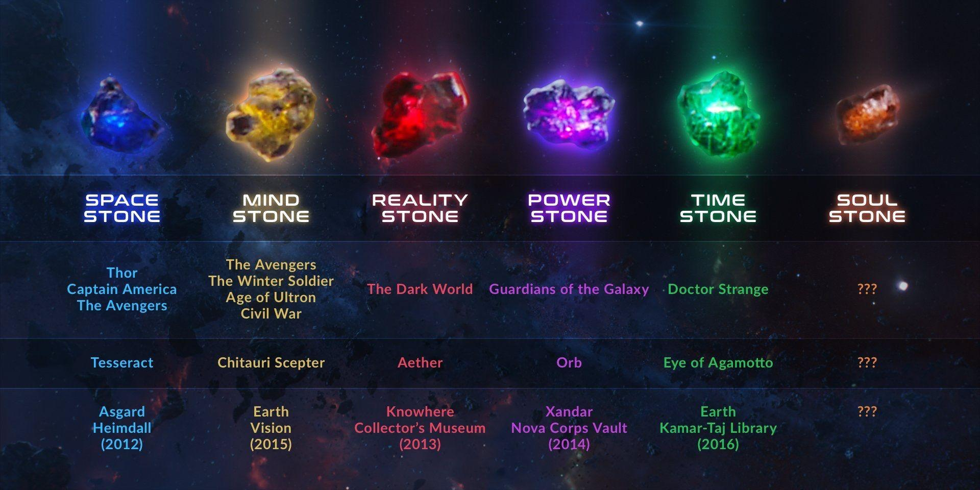 Permalink to Thanos Infinity Stones Wallpaper