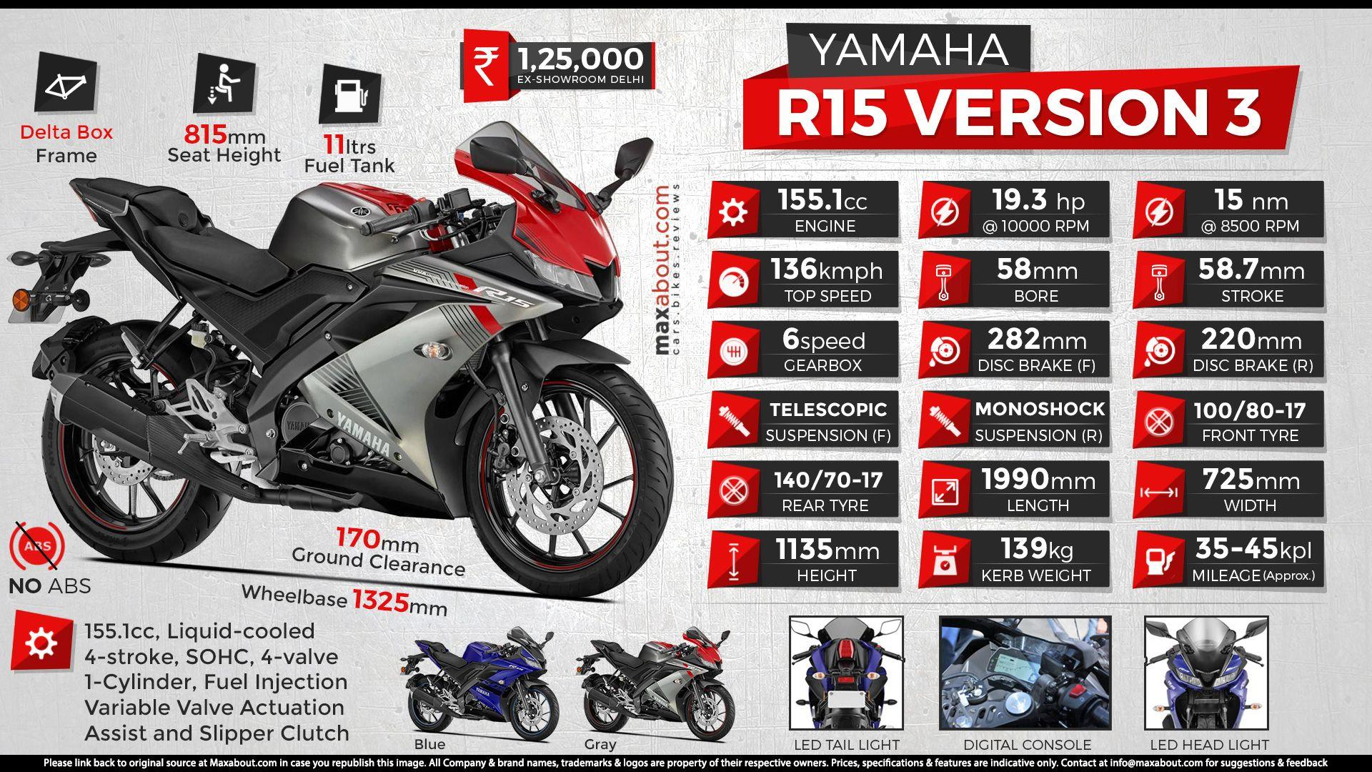 Yamaha R15 V3 Wallpapers - Wallpaper Cave