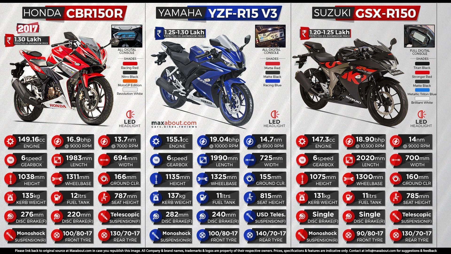 Yamaha Yzf R15 V3 Wallpapers Wallpaper Cave