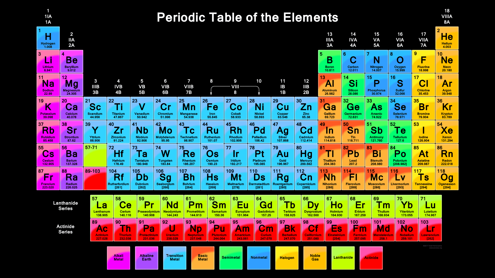 Periodic Table HD Wallpapers - Wallpaper Cave