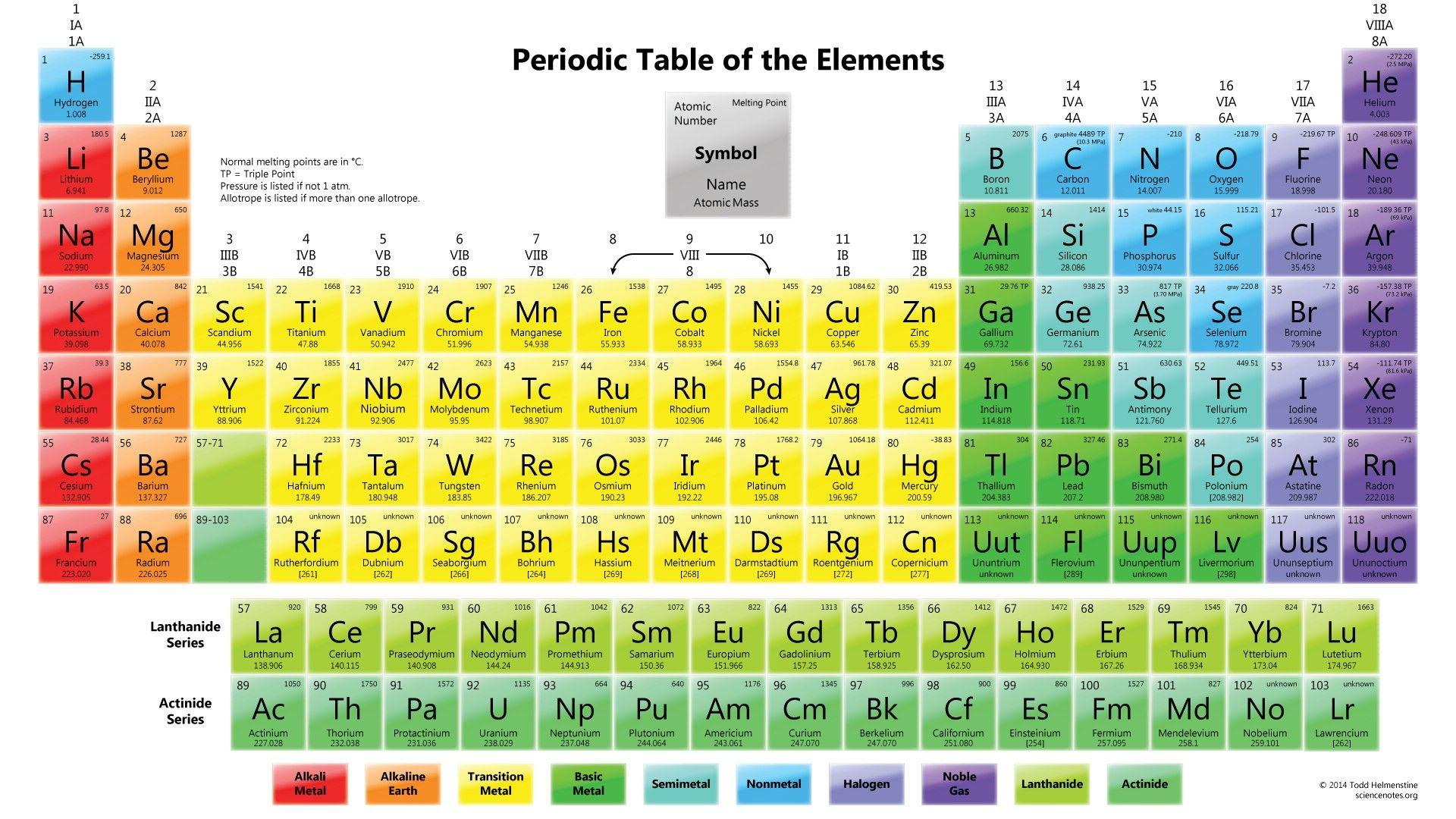 Periodic table of elements wallpapers wallpaper cave periodic table of elements concept map new color periodic table urtaz Choice Image