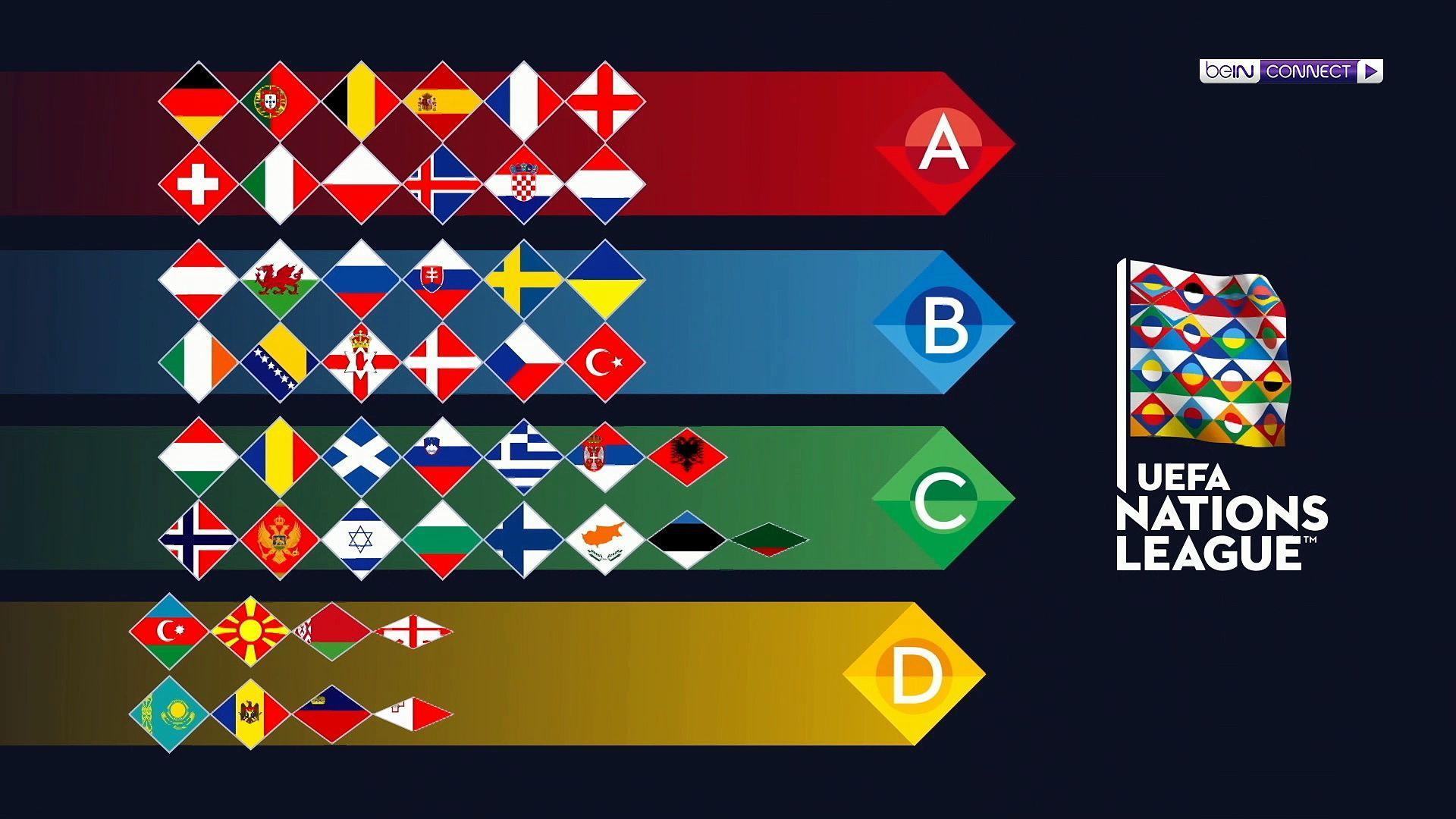 Nation League Gruppen