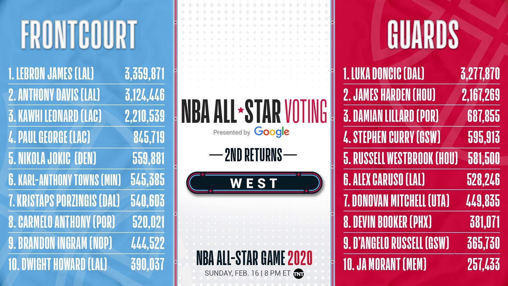 The *actual* 2nd returns for 2020 all star voting. Luka 2nd